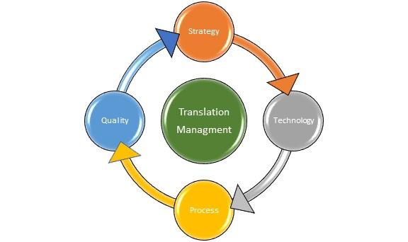 translation management process.jpg
